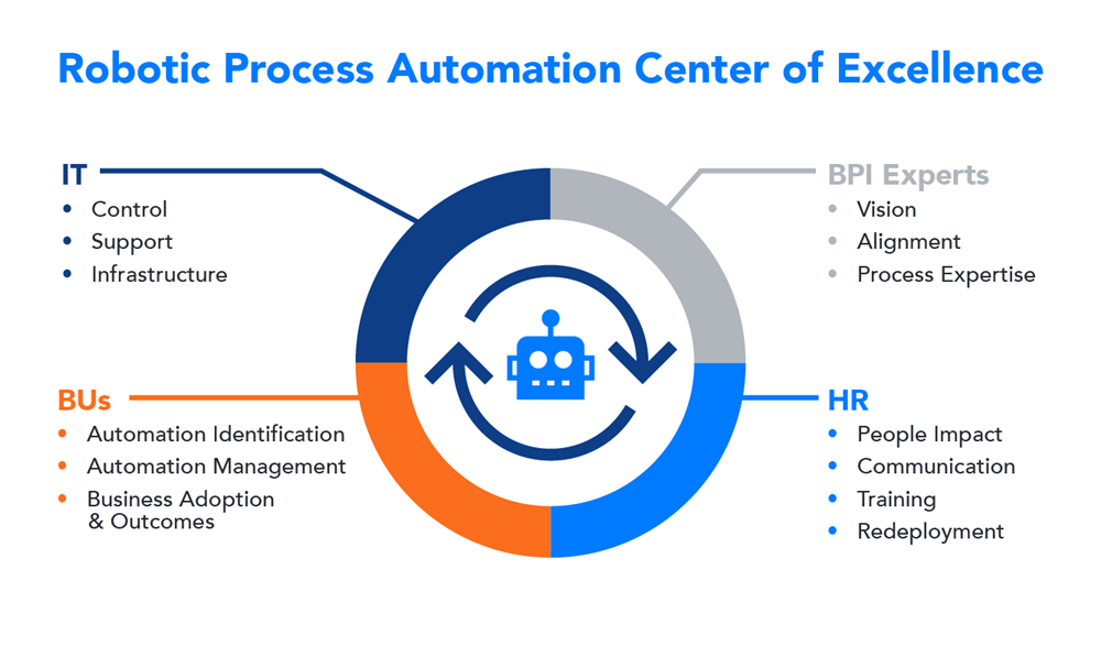 RPA Center of Excellence Roles and Descriptions, Robotic Process Automation