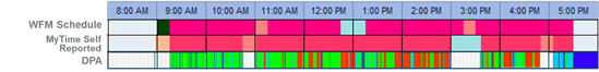 An employee timeline screenshot comparing schedule with desktop activity, with self-reported time.