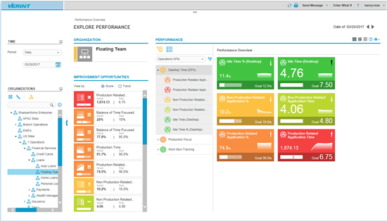 Screenshot of an employee performance scorecard showing time in production goals vs. actuals.