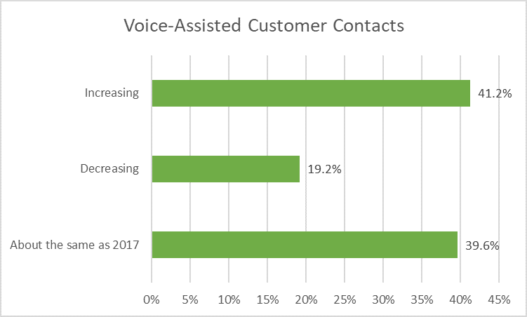 Voice-Assisted Customer Contacts